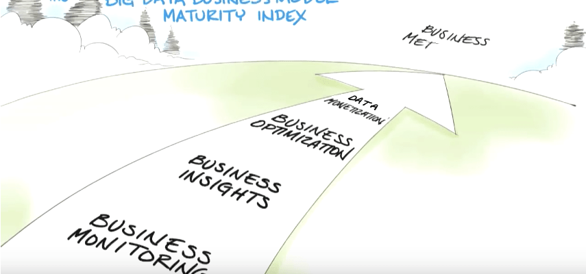 Big data business model maturity index