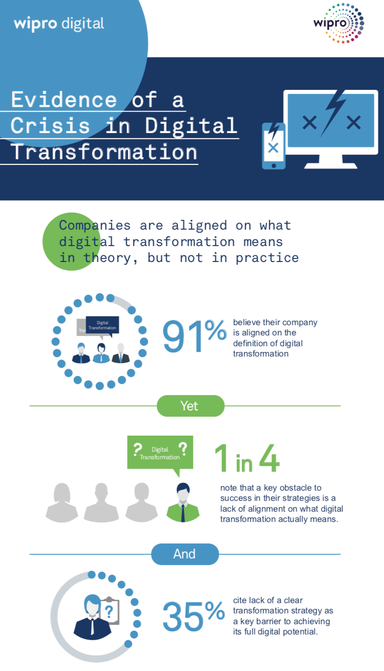 Companies are aligned on what digital transformation means in theory, but not in practice: 91 percent of executives believe their company is aligned on the definition of digital transformation – yet 1 in 4 executives note that a key obstacle to success in their strategies was a lack of alignment on what digital transformation actually means. Lack of a clear transformation strategy was similarly cited by 35 percent of executives as a key barrier to achieving its full digital potential.   Underlying doubts among leaders: Nearly 1 in 5 senior executives admit that they secretly believe that digital transformation projects in their company are a waste of time.   Leadership mindset & skills challenges: CEOs, CTOs and CIOs are almost equally likely to serve as the primary driver for digital transformation strategies, and they are at least twice as likely to do so more than any other senior executive – yet mindset and skill challenges, such as resistance to introducing new ways of working (39 percent), and feeling overwhelmed by digital complexity (40 percent), were cited as the top two leading obstacles preventing a company from achieving its full digital potential.   Focus on back-end benefits vs. product innovation and growth: Back-end departments such as Operations and IT are by far the leading beneficiaries of digital transformation strategies, and combined with Procurement and Finance, are cited by 60 percent of executives as reaping the benefits. Far less likely to benefit are departments such as Product Development (15 percent), Marketing (13 percent), and Sales (10 percent).   IT investment by executive versus ownership: CMOs are spending more than ever on IT – yet they are the least likely of any senior executive (2 percent) to drive digital transformation strategies. Chief Digital Officers fare little better in driving just 12 percent. Findings correlate with the fact that nearly 1 in 4 executives say that a key obstacle to success is that their company's struct
