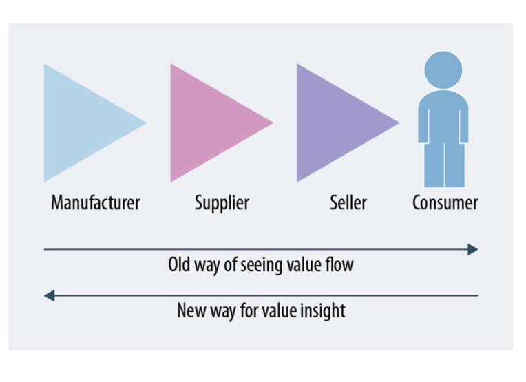 Kalbach - value insight