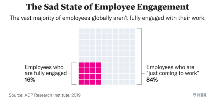 employee engagement - sad state
