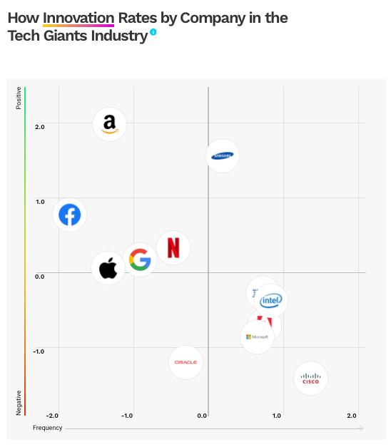 MIT Cultural Value 2019 - Tech Giants innovation.