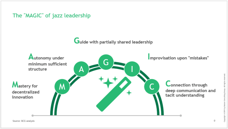 MAGIC in jazz leadership