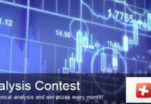 Dukascopy Technical Analysis Contest