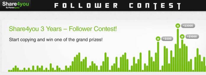 Follower Contest - Forex4you