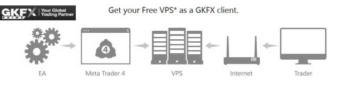 GKFX Prime Welcome Free Virtual Private Server
