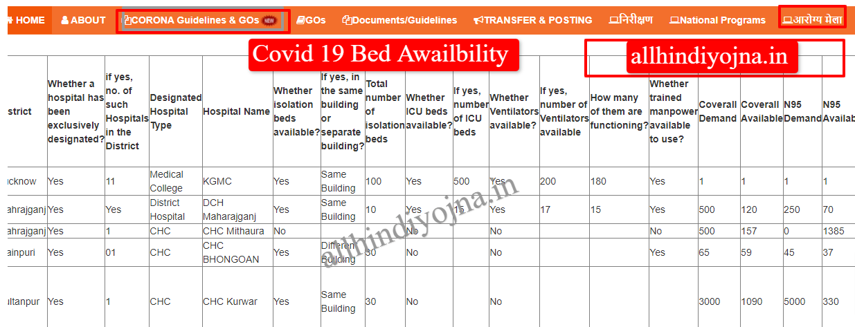bed availability in hospitals