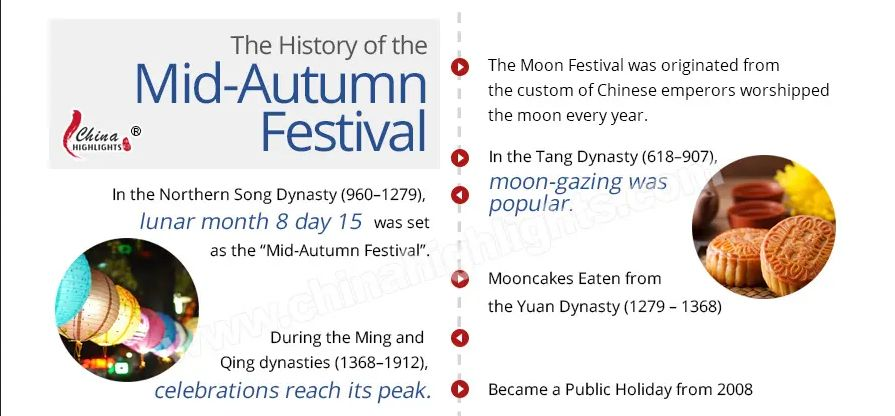 History of Mid-Autumn Festival