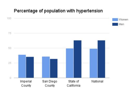 hypertension-statistics-blood-pressure
