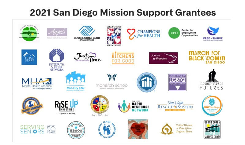 grantee logos
