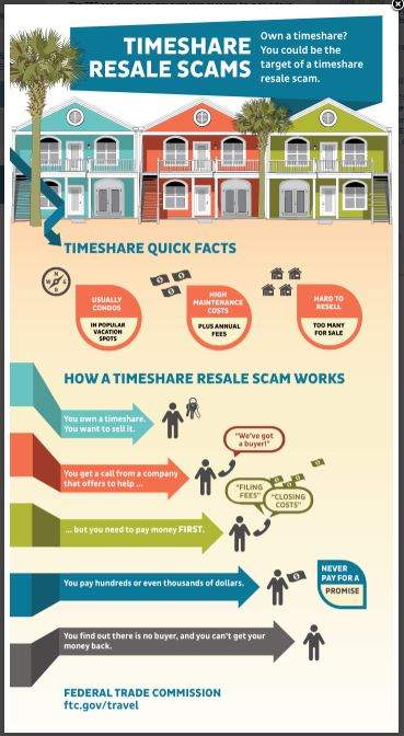 Timeshare Resalce Scam