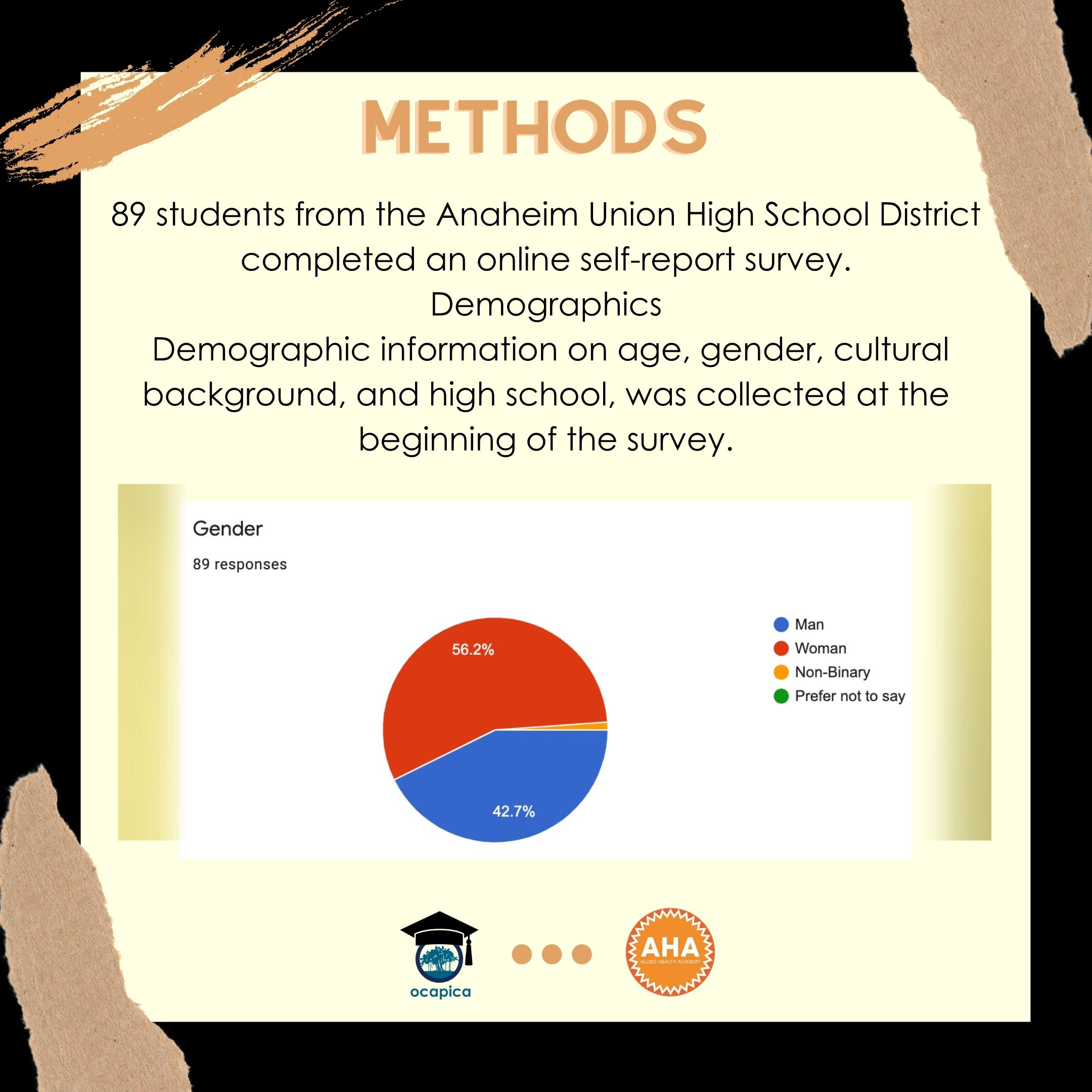 Research Project Anaheim Union High School District