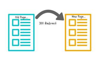 how to do 301 Redirects in WordPress