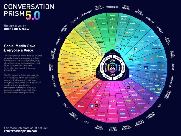 conversation prism 5.0