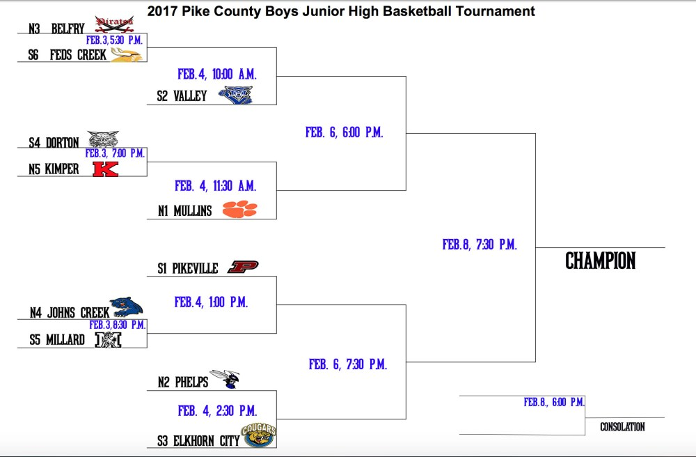 county tournament bracket