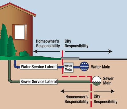 Need Water Line Replacement or Repair in Arlington TX? Read
