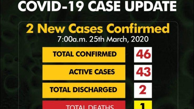 Coronavirus Stats Count In Nigeria