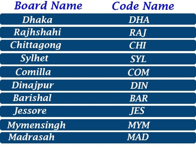 ssc code name