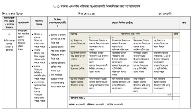 ssc assignment 1st week business entrepreneurs page 3