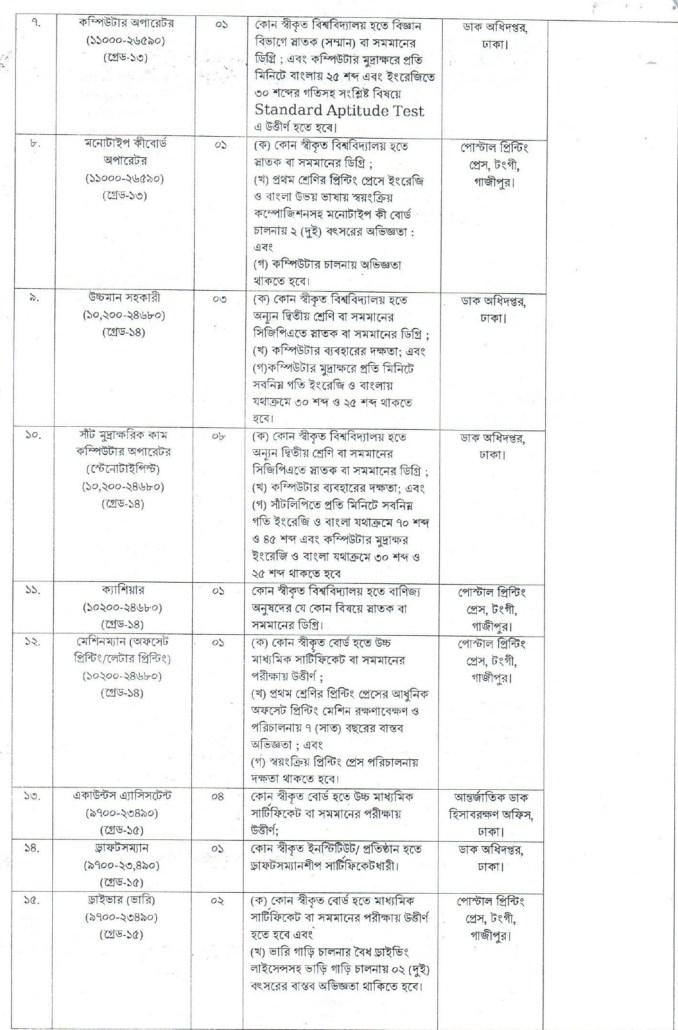 Bangladesh Dak Bivag Job Circular (