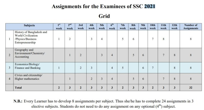 ssc assignment greed english version