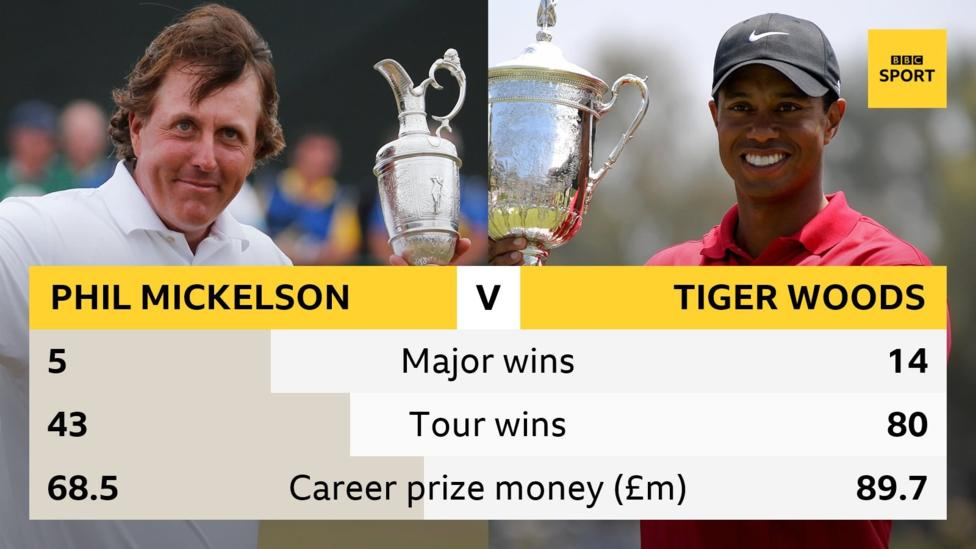 Tiger Woods v Phil Mickelson: A glimpse into the future of TV golf?