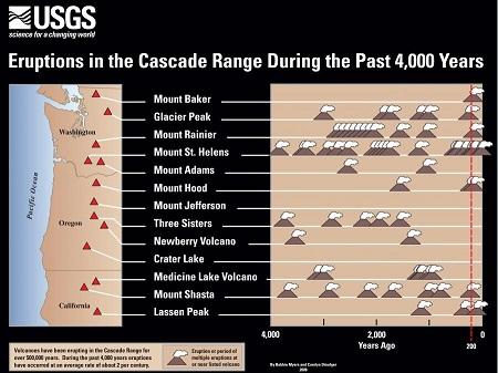 VolcanoesUSGSCASCADE1.jpg