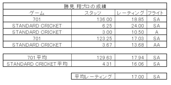 PHIL TAYLOR VS JAPAN in DARTSLIVE.TV MATCH 勝見 翔