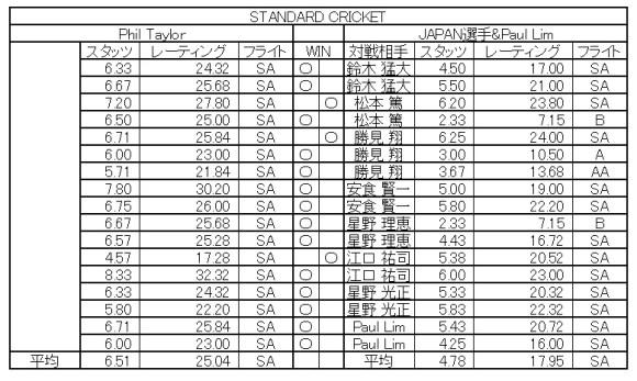PHIL TAYLOR VS JAPAN in DARTSLIVE.TV MATCH cri