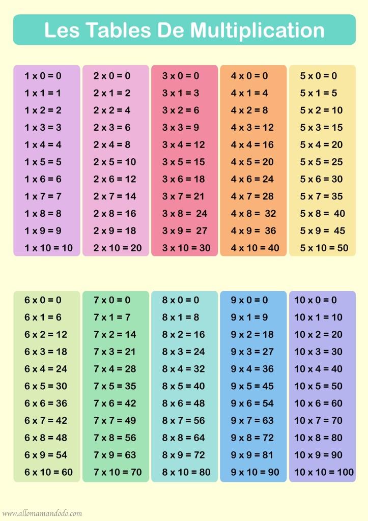 Apprendre Les Tables De Multiplication Printables Allo Maman Dodo