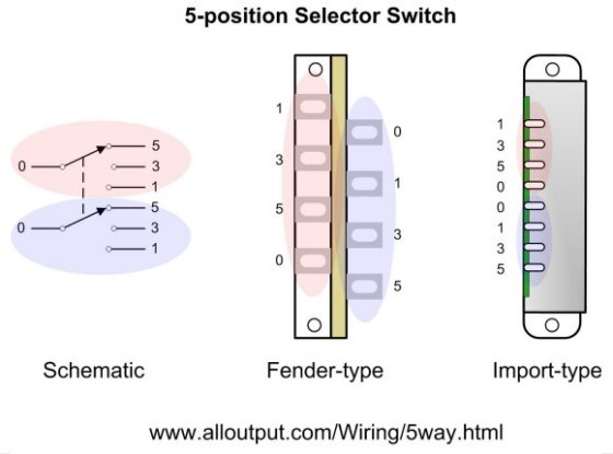fender strat hss wiring diagram wiring diagrams wiring diagram for fender stratocaster nilza