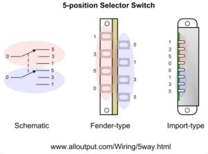 5way Switches Explained – ALLOUTPUT