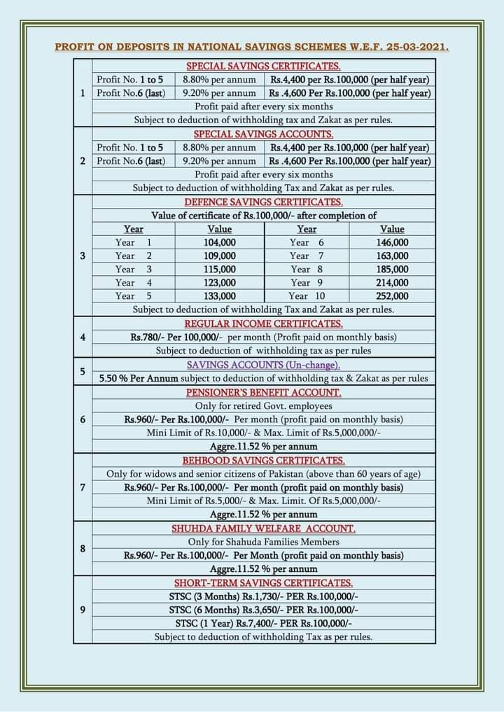 Profit on Deposits in National Savings Schemes w.e.f. 25-03-2021 - allpaknotifications.com