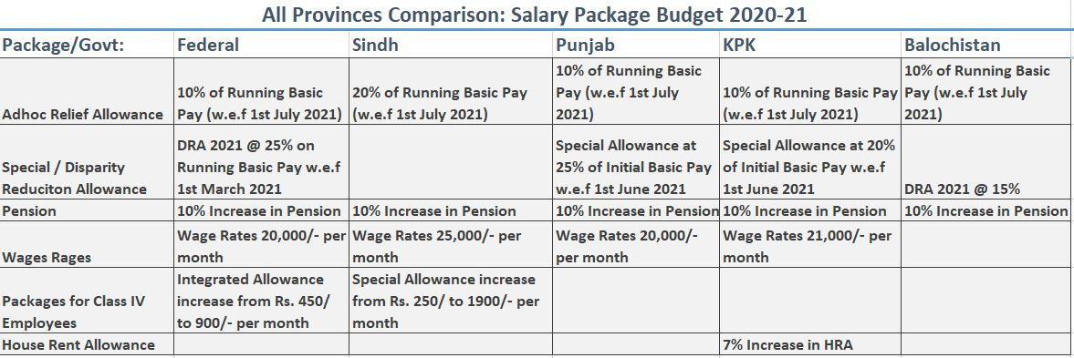 All Provinces Comparison: Salary Package Budget 2020-21 - allpaknotifications.com