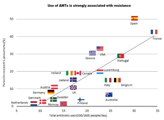 Abx Resistance vs Consumption - OECD copy