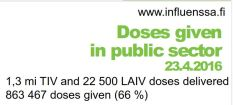 Finland flu doses