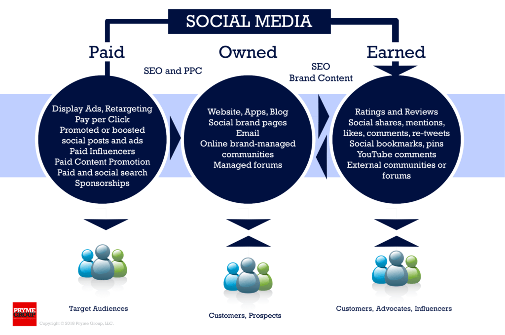 Social Media Marketing - Paid, Owned, Earned Media