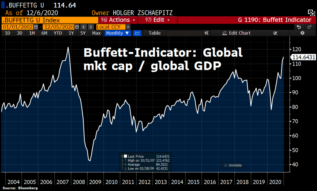 Buffet Indicator being Global Market Cap to Global GDP in December 2020