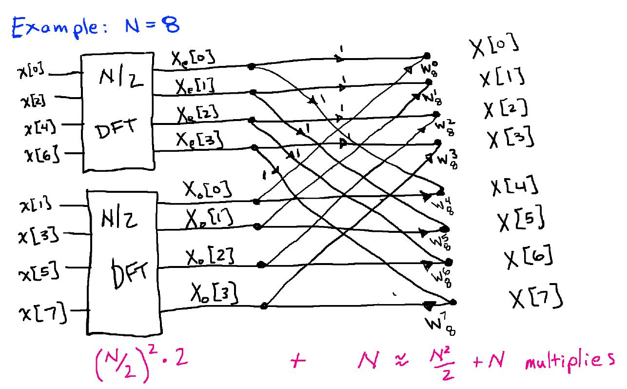 The Fast Fourier Transform Fft Algorithm