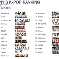 "List Germany's ""Top 25 Most Popular K-Pop Boy Groups"" revealed"