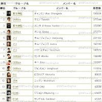 List Top 100 Popular K-Pop Idol Stars Japanese Chart for 3rd week of April