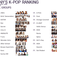 "List Germany's ""Top 25 Most Popular K-Pop Girl Groups"" revealed"
