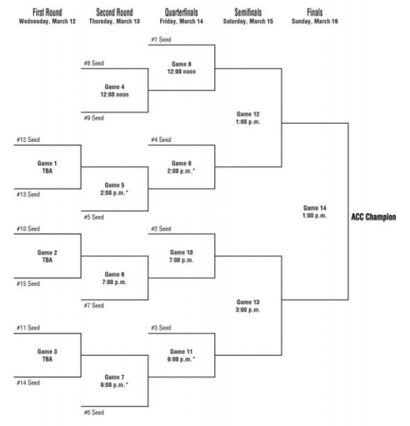ACC Tournament Format