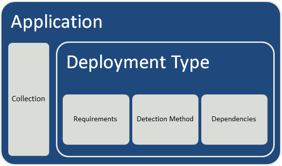 Package vs Application (2/3)