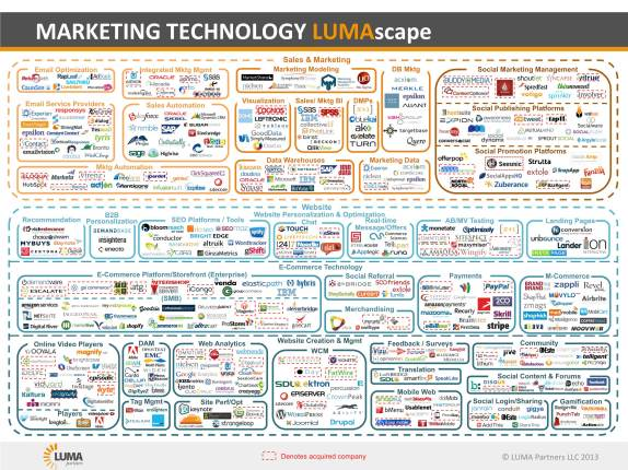 The marketing tech space. Imagine all these companies knocking at your door to tell you their solution is the best. A marketer's daily life...and nightmare