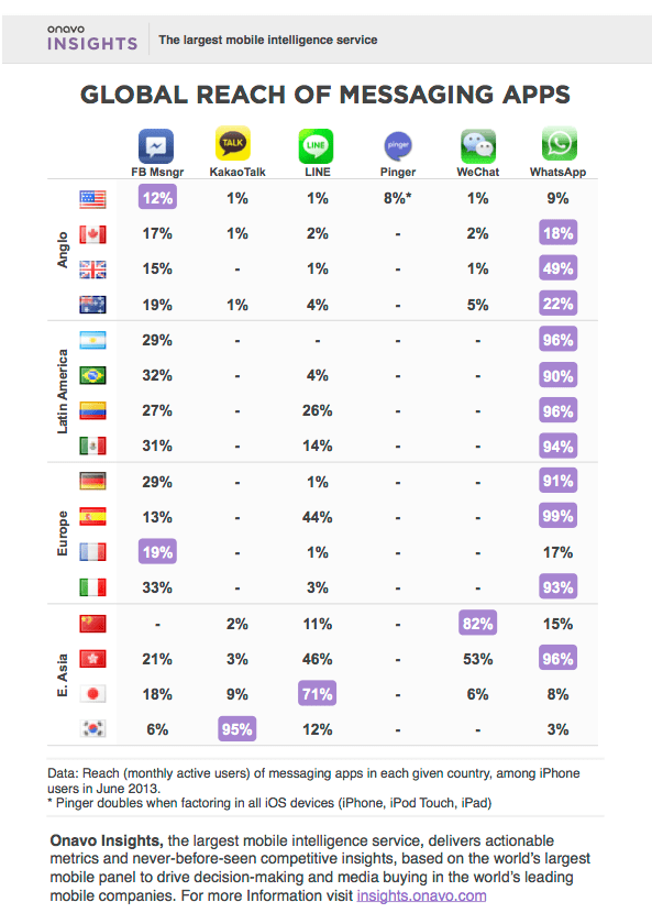Global Messaging Report (1)