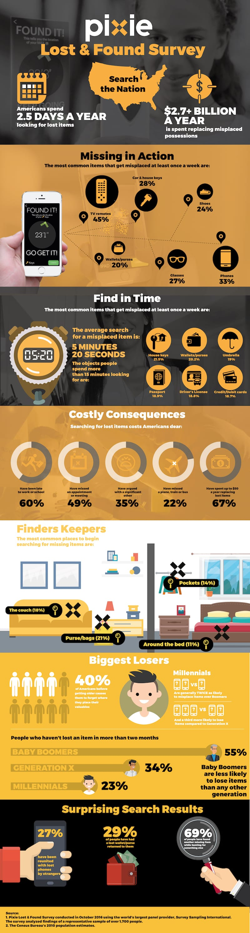 Pixie Lost & Found infographic
