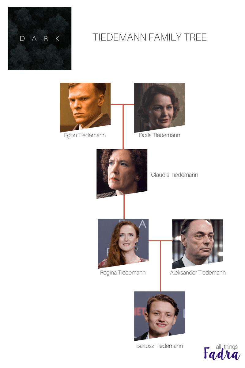 Tiedemann Family Tree - DARK