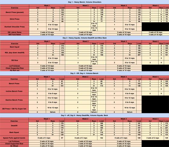 531 for Top Strength Spreadsheet