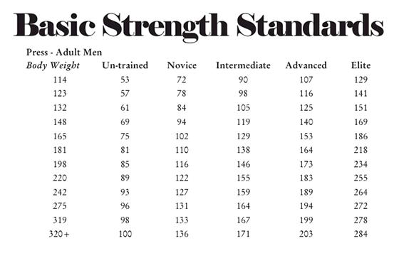 Basic Strength Standards Table