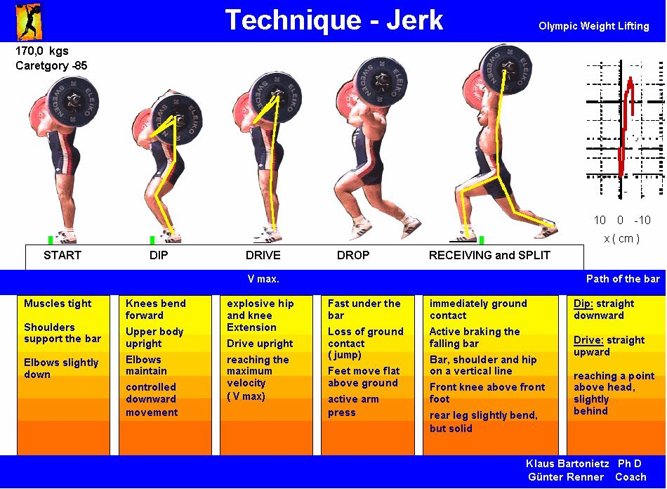 Weightlifting Technique Poster Jerk